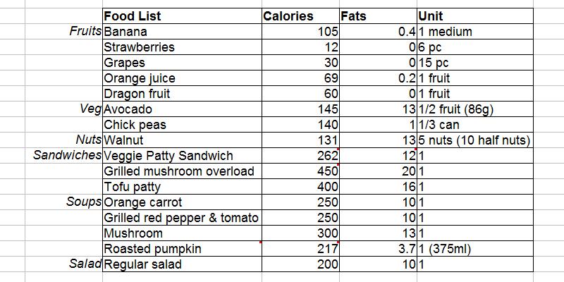 My Calorie List