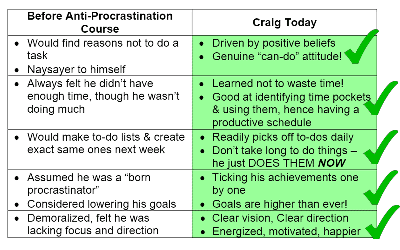 Craig Scott: Before & After Anti-Procrastination Course