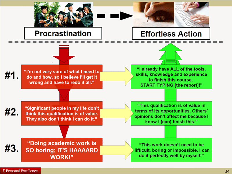 Craig Scott: From Procrastination Beliefs to Action
