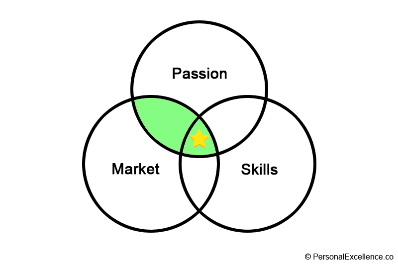 Passion, Market, Skills Diagram — Passion & Market