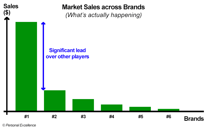 Market Share across Brands (What's actually happening)