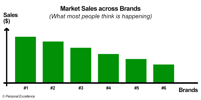 Market Share across Brands (What most people think is happening)