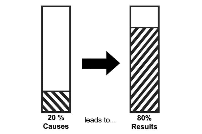 80-20 chart: 20% of causes lead to 80% of results