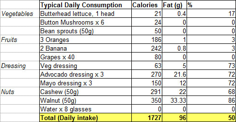 Example of a calorie list (actual daily intake)
