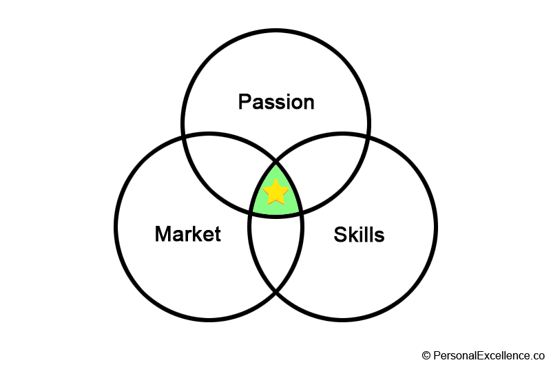 Passion, Market, Skills Diagram — Passion, Market, & Skills