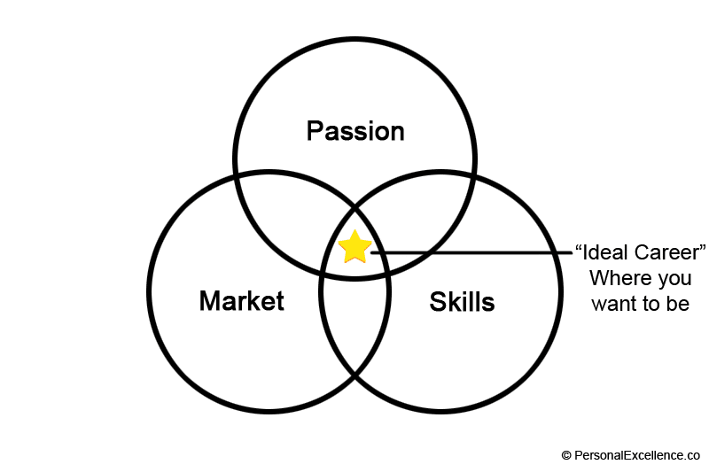 Passion, Market, Skills Diagram — Sweet Spot