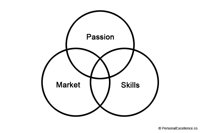 Passion, Market, Skills Diagram