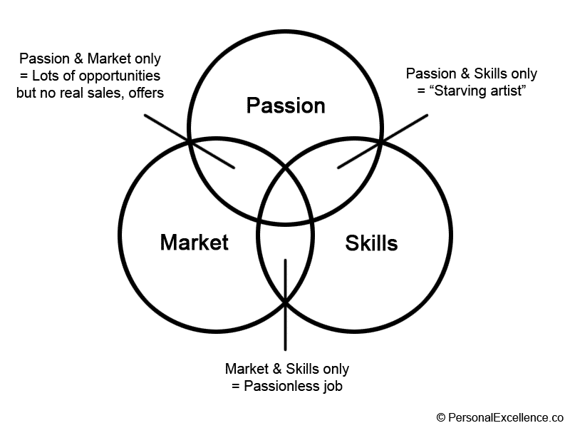 Passion, Market, Skills Diagram — Intersection