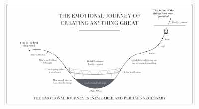 The Emotional Journey of Creating Anything Great [Infographic]
