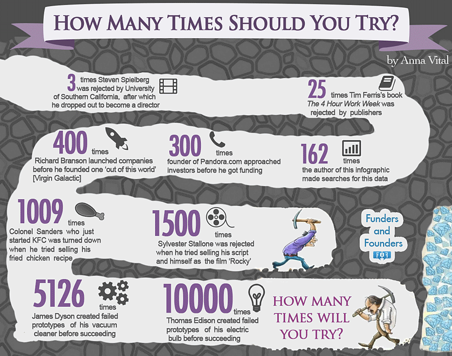 How Many Times Should You Try? [Infographic]