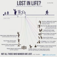 Lost in Life? [Infographic]