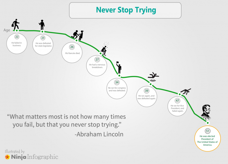 Never Stop Trying [Infographic]