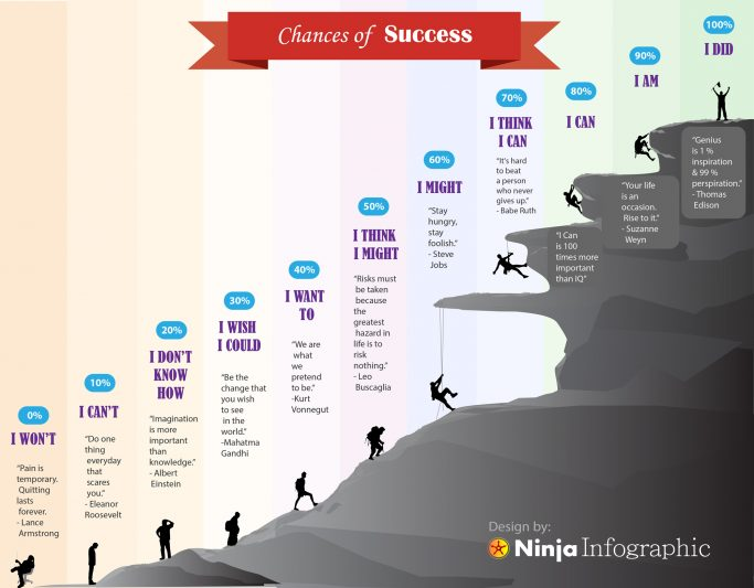 How Your Language Relates with Success [Infographic]