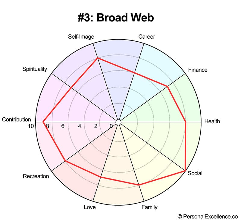 Life Wheel Shape #3: Broad Web