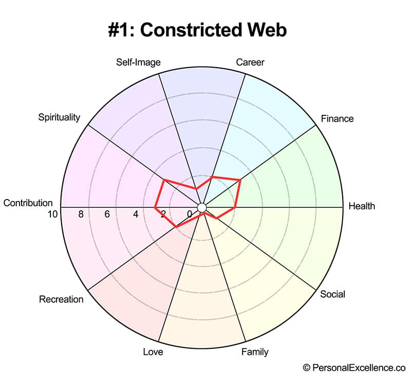 Life Wheel Shape #1: Constricted Web