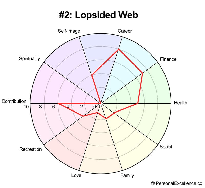 Life Wheel Shape #2: Lopsided Web