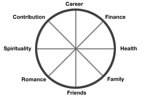 how are you faring in your life now  the life wheel