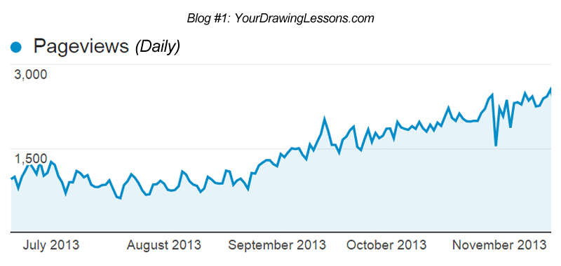 Growing traffic for Matt Leyva's blog