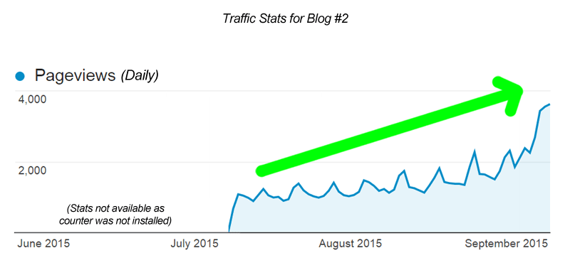 Traffic statistics for Matt Leyva's Blog #2