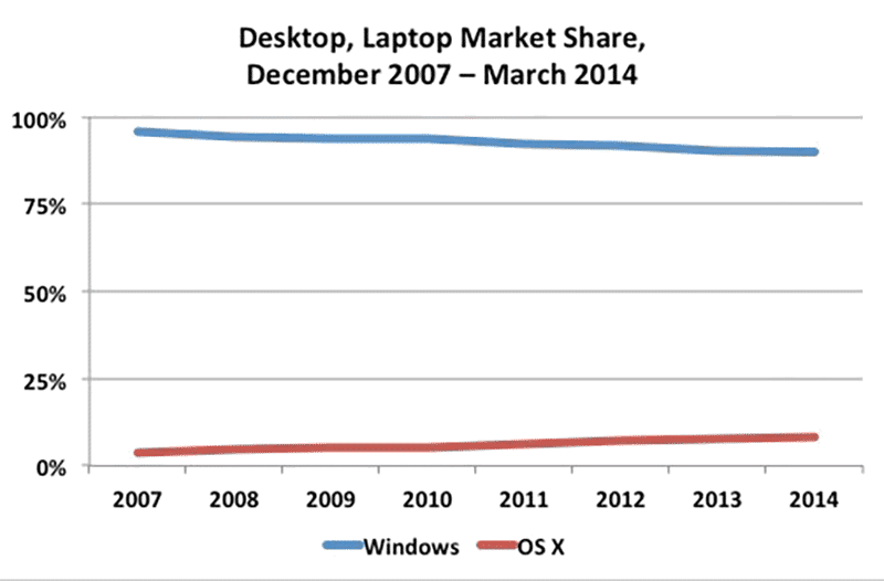 Desktop/Laptop Operating System Market Share