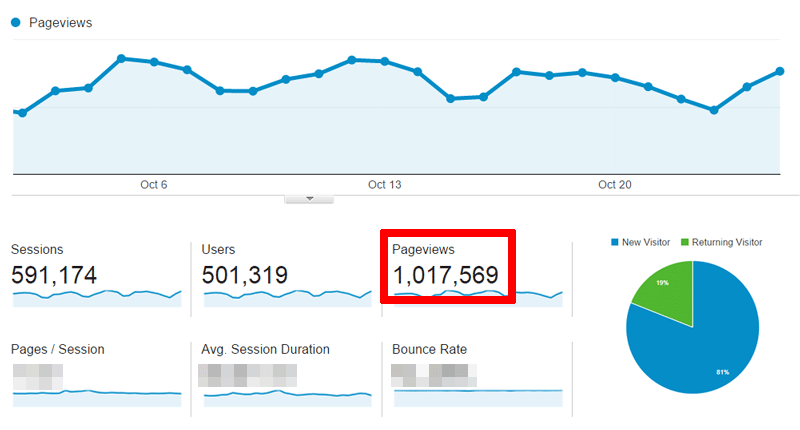 One Million Pageviews in 2011