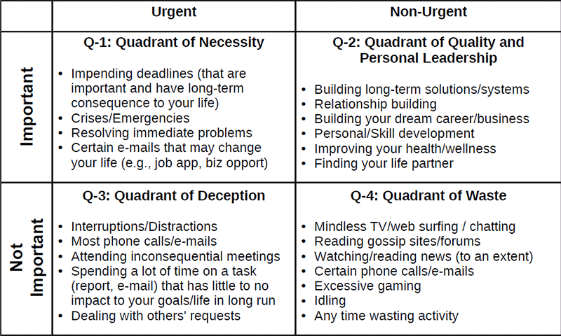time management grid template - put first things first personal excellence
